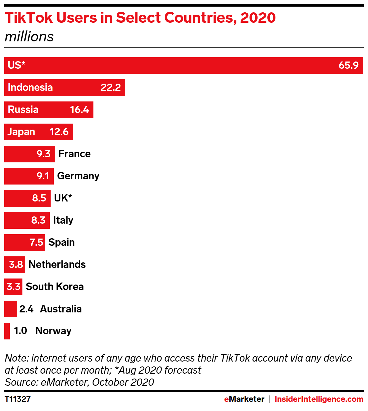 TikTok Users in Select Countries, 2020 (millions)