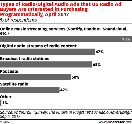 Types of Radio/Digital Audio Ads that US Radio Ad Buyers Are Interested in Purchasing Programmatically, April 2017 (% of respondents)