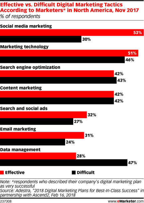 Effective vs. Difficult Digital Marketing Tactics According to Marketers* in North America, Nov 2017 (% of respondents)