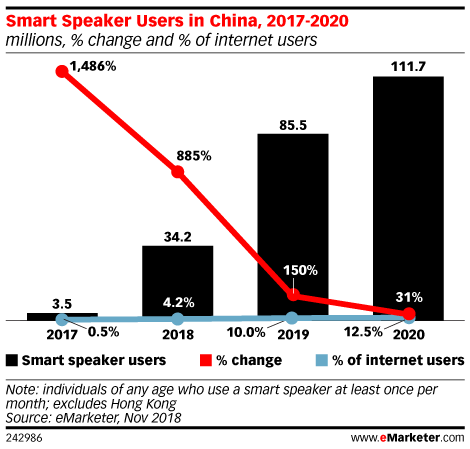 Smart Speaker Users in China, 2016-2020 (millions, % change and % of internet users)