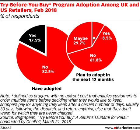 Try-Before-You-Buy* Program Adoption Among UK and US Retailers, Feb 2018 (% of respondents)