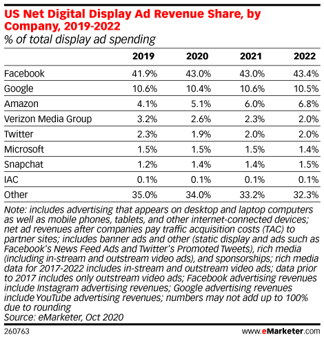 US Net Digital Display Ad Revenue Share, by Company, 2019-2022 (% of total display ad spending)