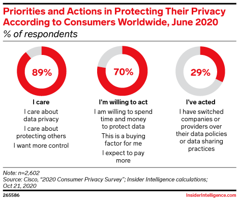 Priorities and Actions in Protecting Their Privacy According to Consumers Worldwide, June 2020 (% of respondents)