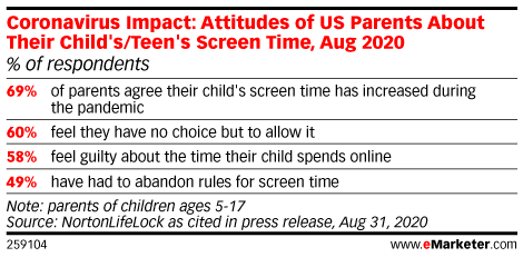 Coronavirus Impact: Attitudes of US Parents About Their Child's/Teen's Screen Time, Aug 2020 (% of respondents)