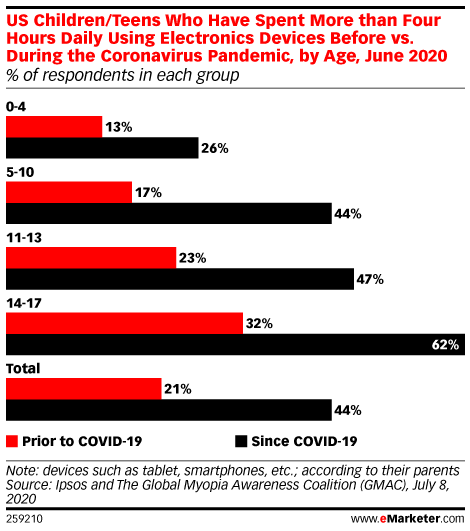 US Children/Teens Who Have Spent More than Four Hours Daily Using Electronics Devices Before vs. During the Coronavirus Pandemic, by Age, June 2020 (% of respondents in each group)