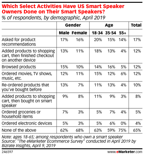 Which Select Activities Have US Smart Speaker Owners Done on Their Smart Speakers? (% of respondents, by demographic, April 2019)