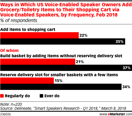 Ways in Which US Voice-Enabled Speaker Owners Add Grocery/Toiletry Items to Their Shopping Cart via Voice-Enabled Speakers, by Frequency, Feb 2018 (% of respondents)
