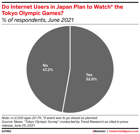 Do Internet Users in Japan Plan to Watch* the Tokyo Olympic Games? (% of respondents, June 2021)
