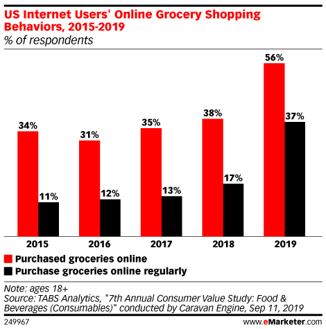 US Internet Users' Online Grocery Shopping Behaviors, 2015-2019 (% of respondents)