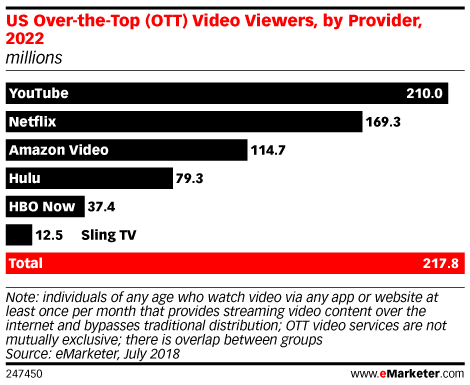 US Over-the-Top (OTT) Video Viewers, by Provider, 2022 (millions)
