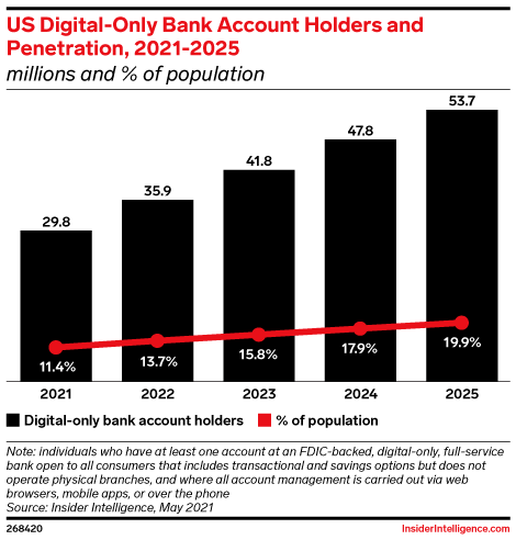 US Digital-Only Bank Account Holders and Penetration, 2021-2025 (millions and % of population)