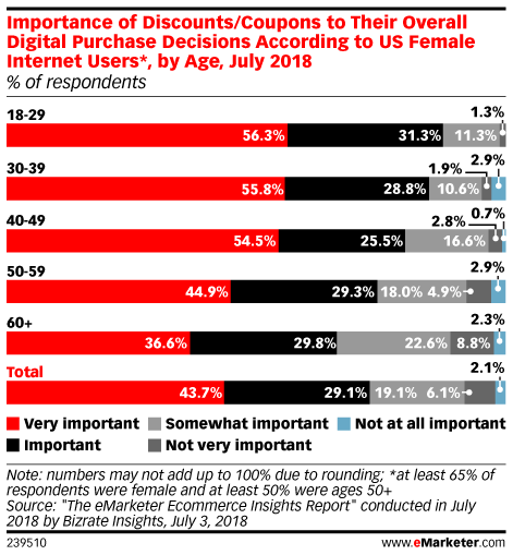 Importance of Discounts/Coupons to Their Overall Digital Purchase Decisions According to US Internet Users, by Age, July 2018 (% of respondents)