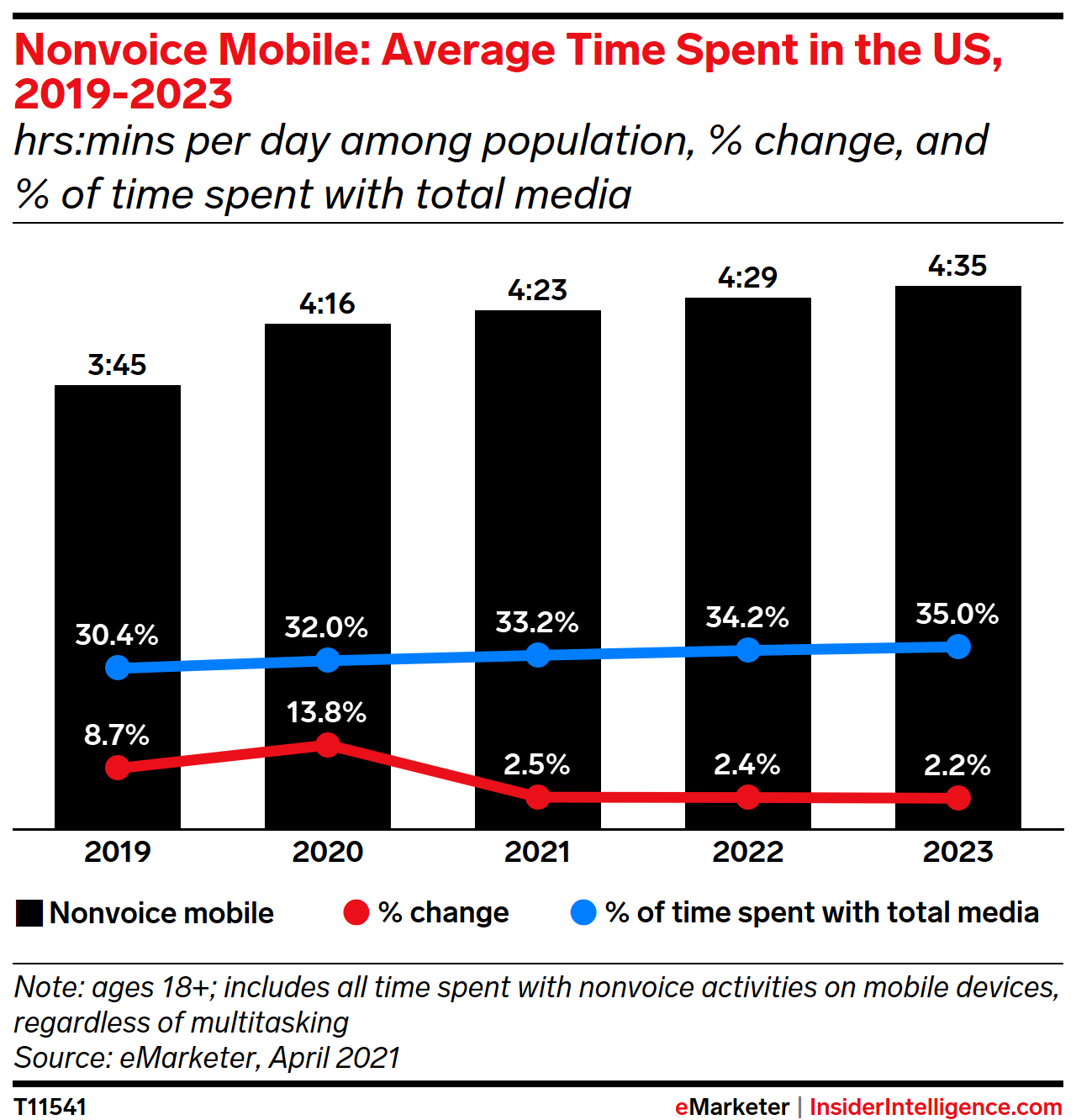 Mobile Nonvoice Activities : Average Time Spent in the US, 2019-2023 (hrs:mins per day among population, % change and % of total time spent with major media)