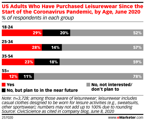 US Adults Who Have Purchased Leisurewear Since the Start of the Coronavirus Pandemic, by Age, June 2020 (% of respondents in each group)