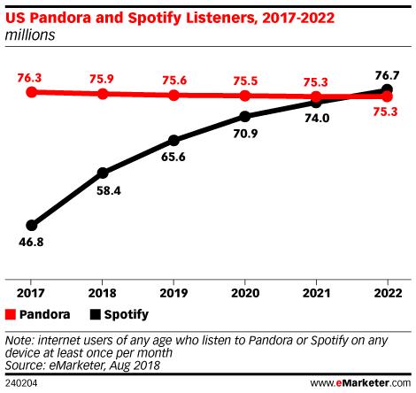 US Pandora and Spotify Listeners, 2017-2022 (millions)