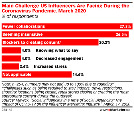 Main Challenge US Influencers Are Facing During the Coronavirus Outbreak, March 2020 (% of respondents)