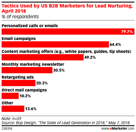 Tactics Used by US B2B Marketers for Lead Nurturing, April 2018 (% of respondents)