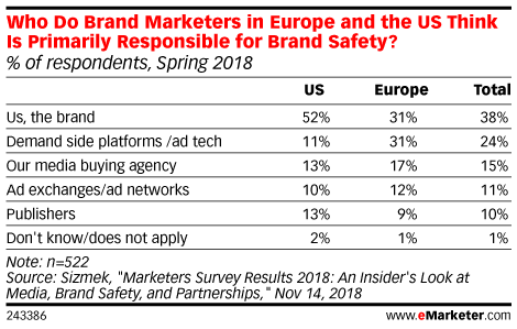 Who Do Brand Marketers in Europe and the US Think Is Primarily Responsible for Brand Safety? (% of respondents, Spring 2018)