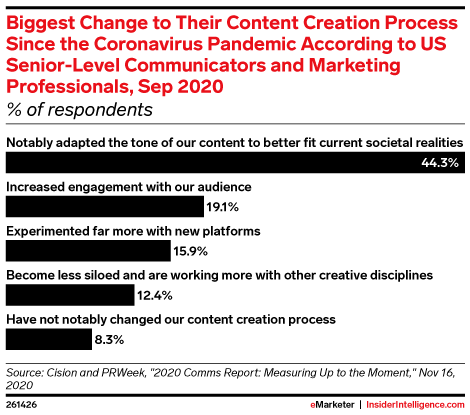 Biggest Change to Their Content Creation Process Since the Coronavirus Pandemic According to US Senior-Level Communicators and Marketing Professionals, Sep 2020 (% of respondents)