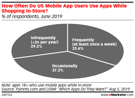 How Often Do US Mobile App Users Use Apps While Shopping In-Store? (% of respondents, June 2019)