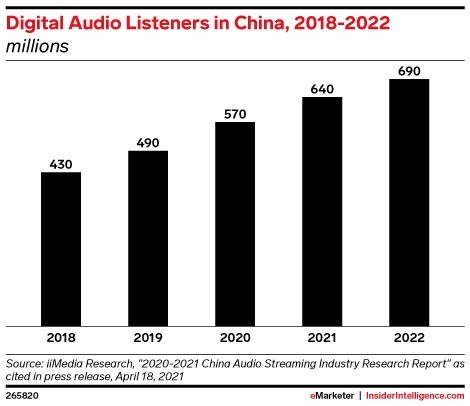 Digital Audio Listeners in China, 2018-2022 (millions)