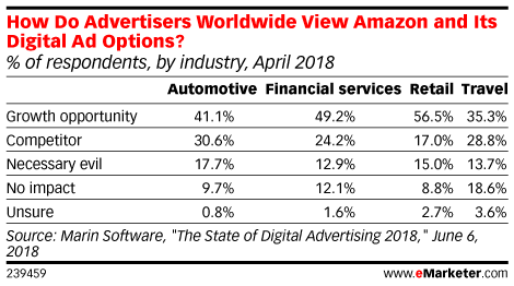 How Do Advertisers Worldwide View Amazon and Its Digital Ad Options? (% of respondents, by industry, April 2018)