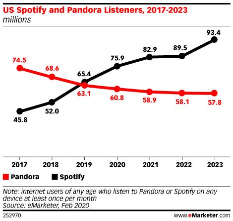 US Spotify and Pandora Listeners, 2017-2023 (millions)