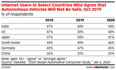 Internet Users in Select Countries Who Agree that Autonomous Vehicles Will Not Be Safe, Oct 2019 (% of respondents)