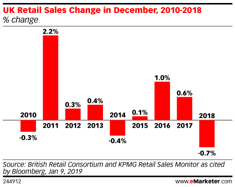 UK Retail Sales Change in December, 2010-2018 (% change)