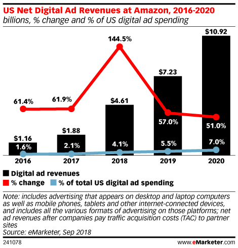US Net Digital Ad Revenues at Amazon, 2016-2020 (billions, % change and % of US digital ad spending)
