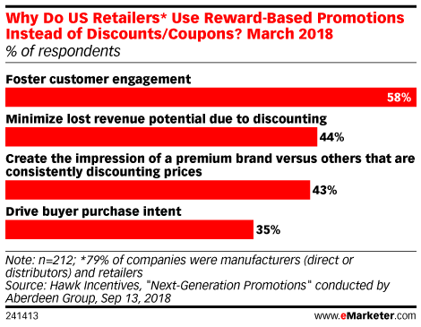 Why Do US Retailers* Use Reward-Based Promotions Instead of Discounts/Coupons? March 2018 (% of respondents)