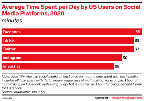 Average Time Spent per Day by US Users on Social Media Platforms, 2020 (minutes)
