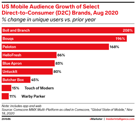 US Mobile Audience Growth of Select Direct-to-Consumer (D2C) Brands, Aug 2020 (% change in unique users vs. prior year)