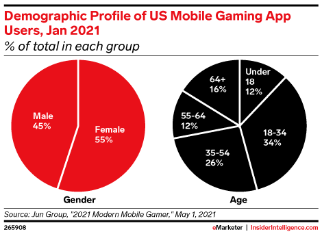 Demographic Profile of US Mobile Gaming App Users, Jan 2021 (% of total in each group)