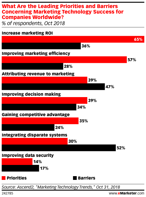 What Are the Leading Priorities and Barriers Concerning Marketing Technology Success for Companies Worldwide? (% of respondents, Oct 2018)