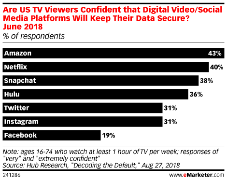 Are US TV Viewers Confident that Digital Video/Social Media Platforms Will Keep Their Data Secure? June 2018 (% of respondents)