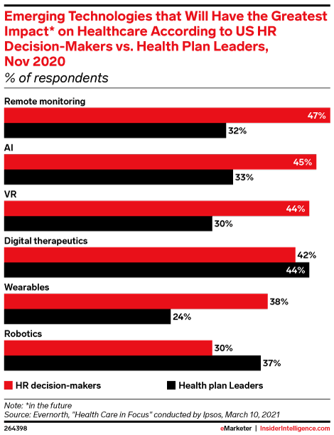 Emerging Technologies that Will Have the Greatest Impact* on Healthcare According to US HR Decision-Makers vs. Health Plan Leaders, Nov 2020 (% of respondents)
