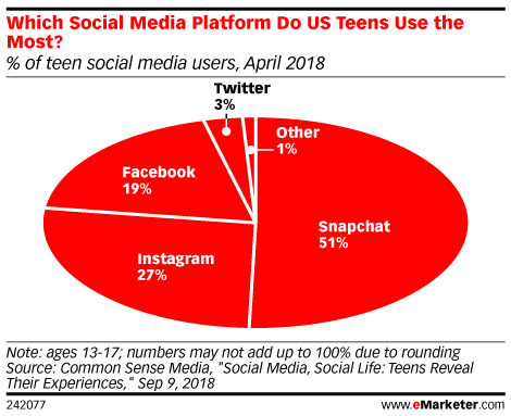 Which Social Media Platform Do US Teens Use the Most? (% of teen social media users, April 2018)