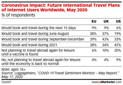 Coronavirus Impact: Future International Travel Plans of Adults Worldwide, May 2020 (% of respondents)