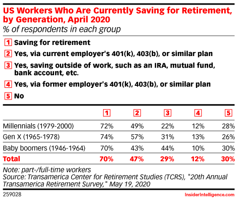 US Workers Who Are Currently Saving for Retirement, by Generation, April 2020 (% of respondents in each group)