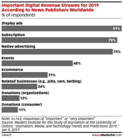 Important Digital Revenue Streams for 2019 According to News Publishers Worldwide (% of respondents)