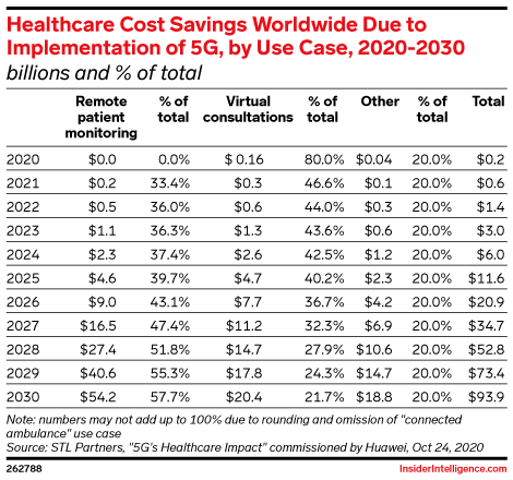 Healthcare Cost Savings Worldwide Due to Implementation of 5G, by Use Case, 2020-2030 (billions and % of total)