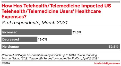 How Has Telehealth/Telemedicine Impacted US Telehealth/Telemedicine Users' Healthcare Expenses? (% of respondents, March 2021)