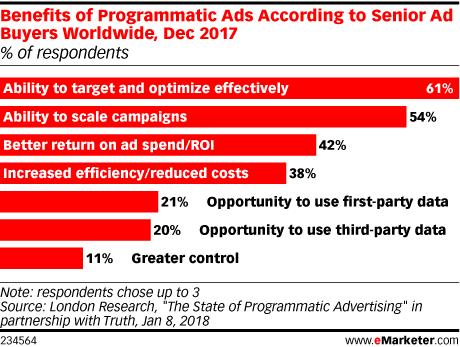 Benefits of Programmatic Ads According to Senior Ad Buyers Worldwide, Dec 2017 (% of respondents)