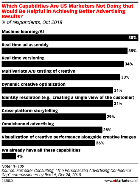 Which Capabilities Are US Marketers Not Doing that Would Be Helpful in Achieving Better Advertising Results? (% of respondents, Oct 2018)