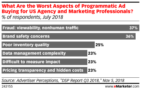 What Are the Worst Aspects of Programmatic Ad Buying for US Agency and Marketing Professionals? (% of respondents, July 2018)