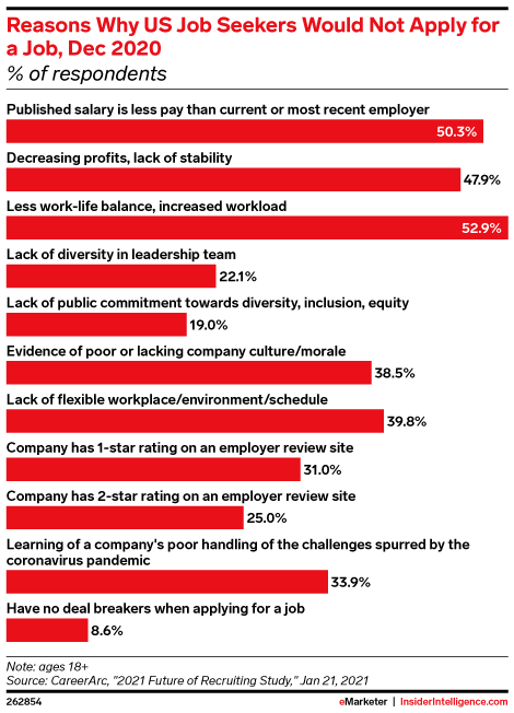 Reasons Why US Job Seekers Would Not Apply for a Job, Dec 2020 (% of respondents)