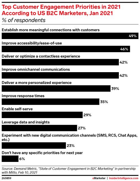 Top Customer Engagement Priorities in 2021 According to US B2C Marketers, Jan 2021 (% of respondents)