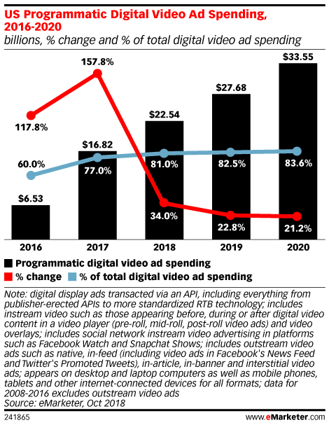 US Programmatic Digital Video Ad Spending, 2016-2020 (billions, % change and % of total digital video ad spending)
