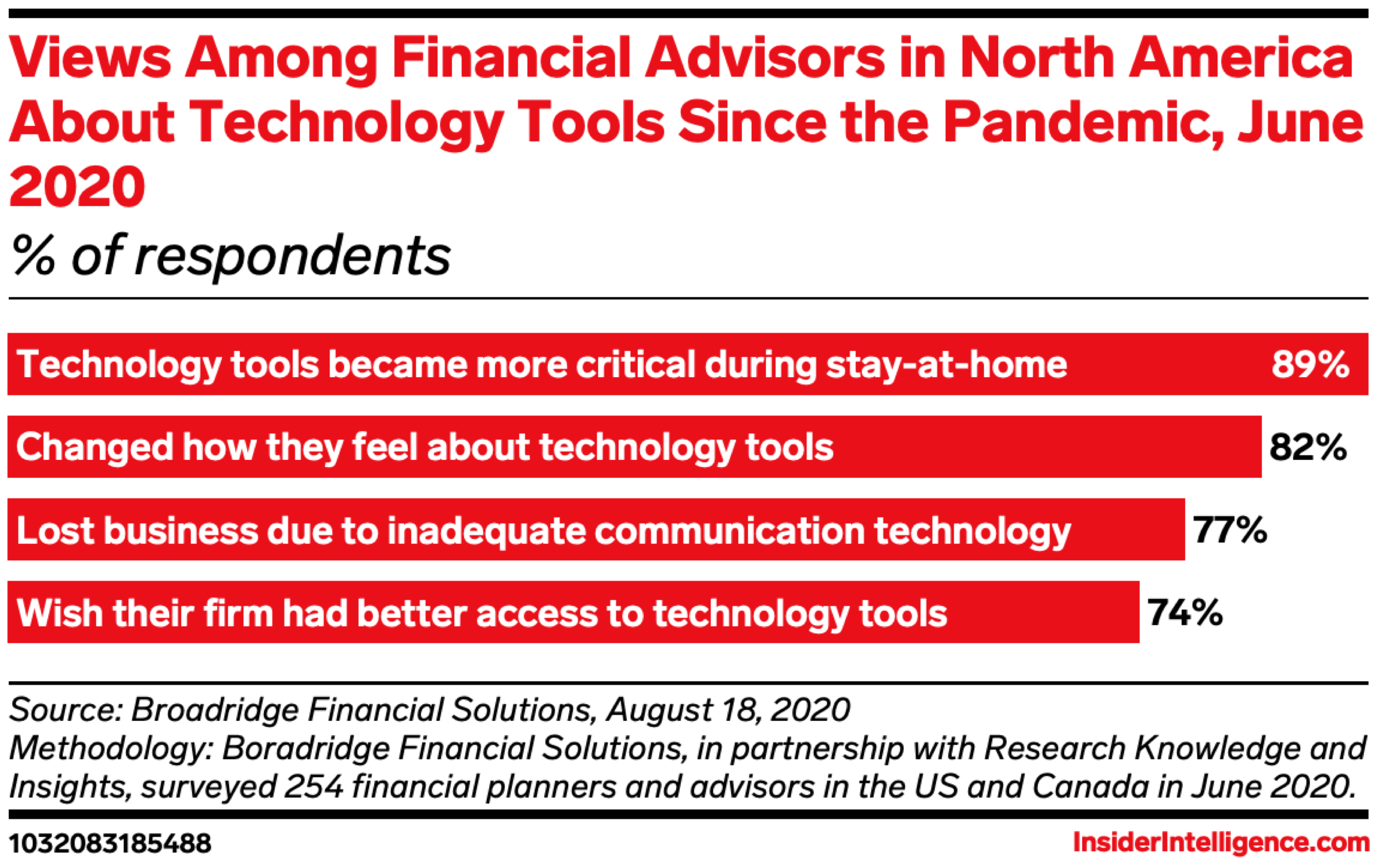 Views Among Financial Advisors in North America About Technology Tools Since the Pandemic, June 2020 (% of respondents)